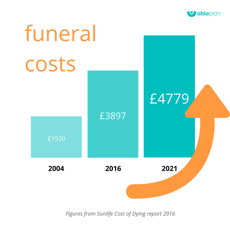 Pre-paid funeral planning Funeral cost increase 2004 to 2021